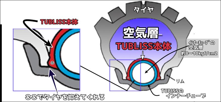 タブリス(TUBLISS)